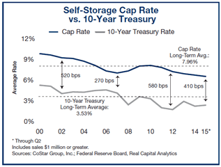 self-storage-cap-rate